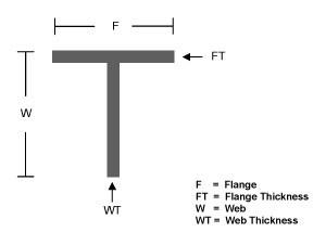 Tee Section, T Beam, T Bar - Handy Steel Stocks